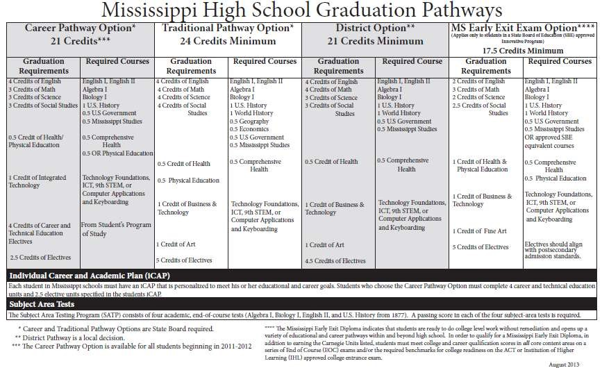 Student Handbook – Coffeeville School District